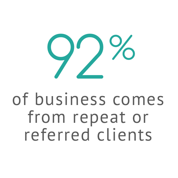92% of business comes from repeat or referred clients