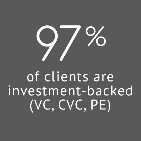 97% of clients are investment-backed (VC, CVC, PE)